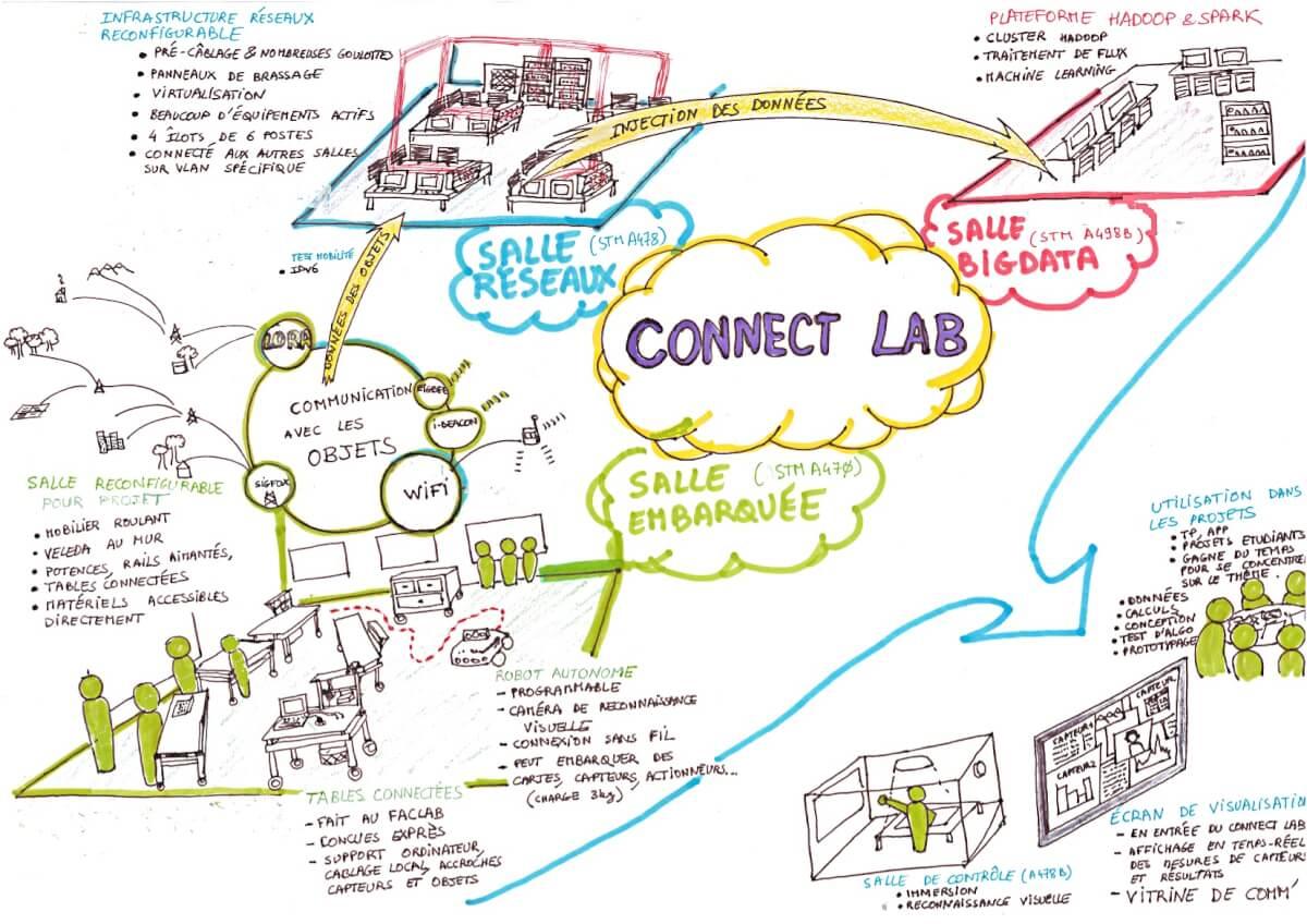 connect-lab2